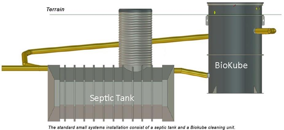 Packaged Sewage or WasteWater Treatment Plant for Industries